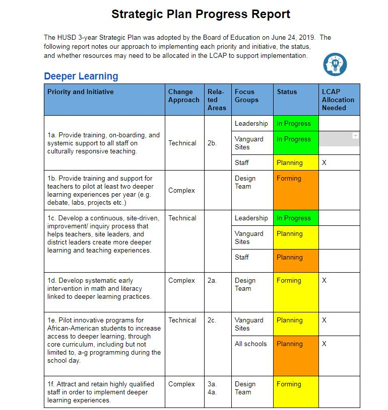 Strategic Plan Progress Report