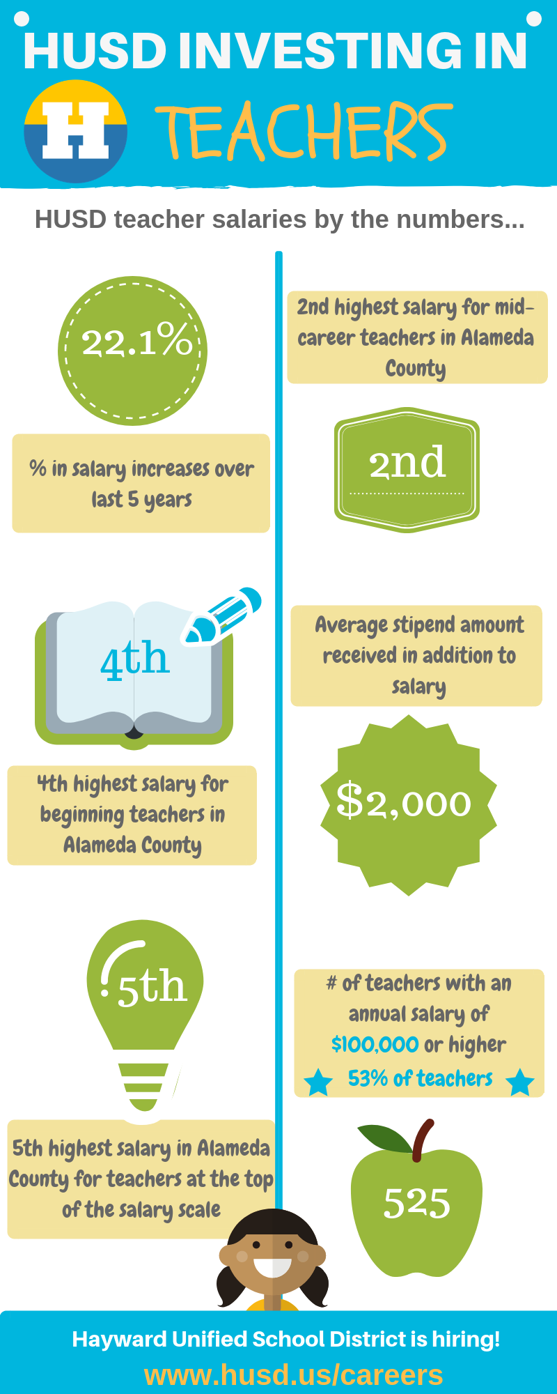 Teacher Salary infographic