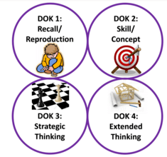 DOK Levels.png